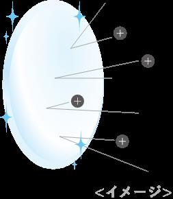 非イオン性レンズ